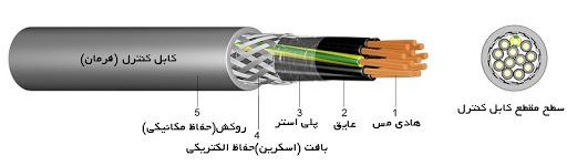 ساختار کابل کنترل