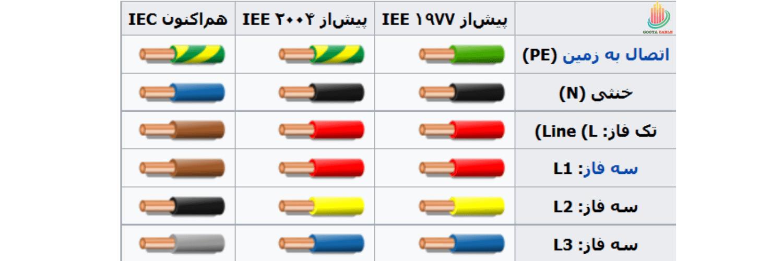 جدول استاندارد رنگ سیم های برق